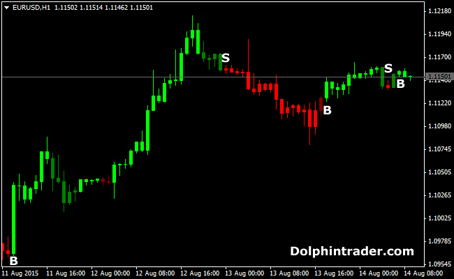 Forex entry point indicator 4