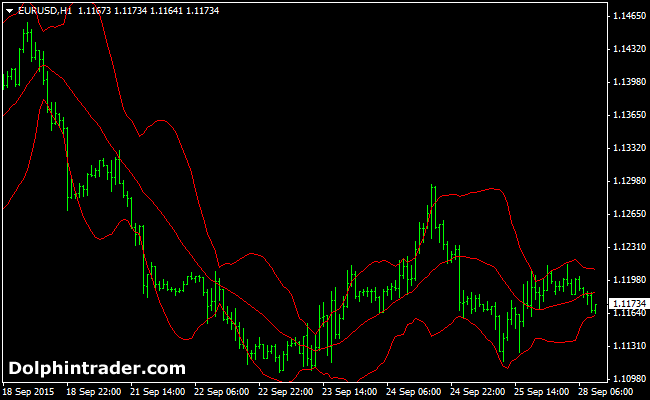 Advanced Bollinger Bands Method Forex Indicator