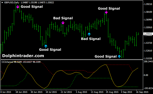 Forex cci indicator with alert