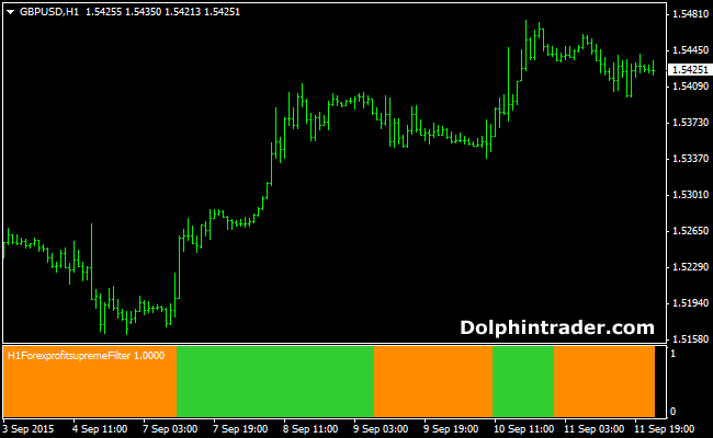 Adx colored forex indicator