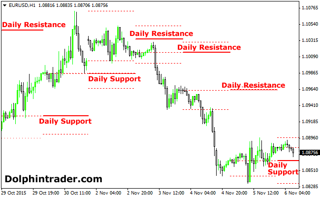 H1, H4, D1 Support and Resistance Forex Indicator