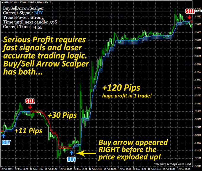 Buy/Sell Arrow Scalper