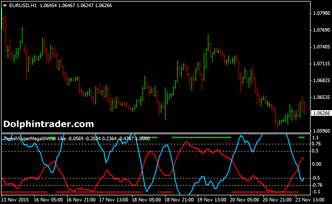 Forex indicator explanation
