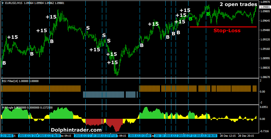 Forex scalping strategy forum