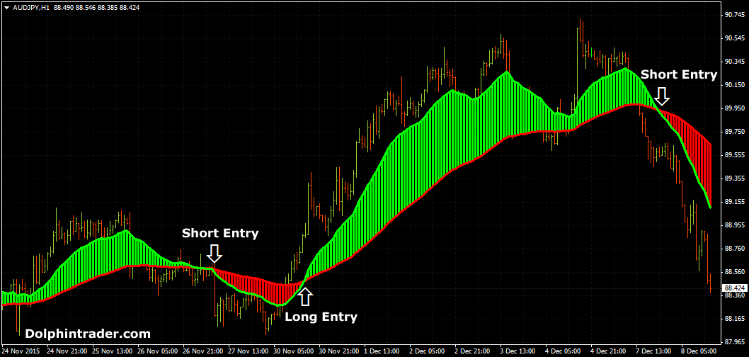 Best forex trend strategy