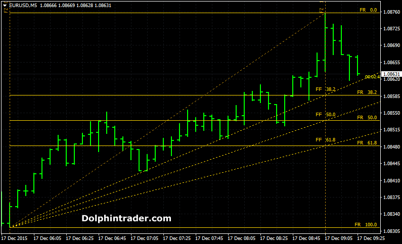 Forex zigzag channel indicator