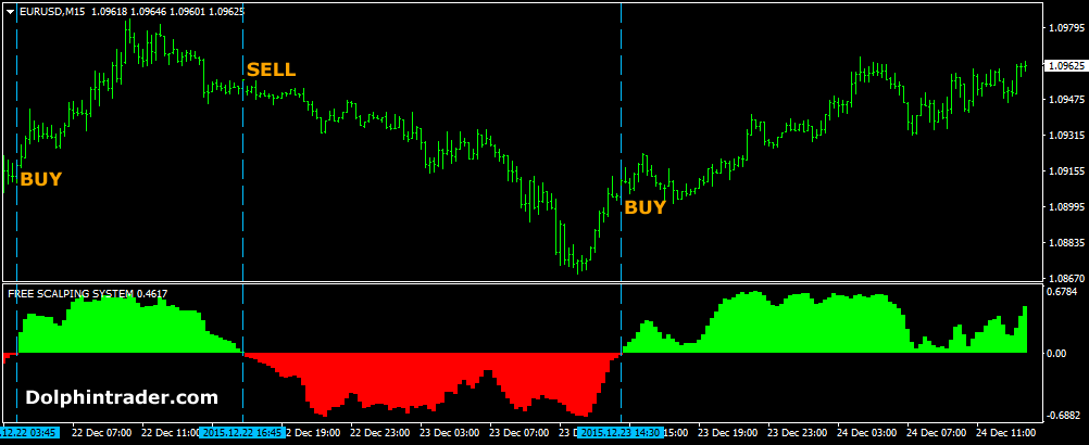 Forex Enigma  unique scalping indicator for M1 and M5
