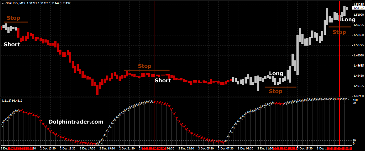 Renko forex chart download