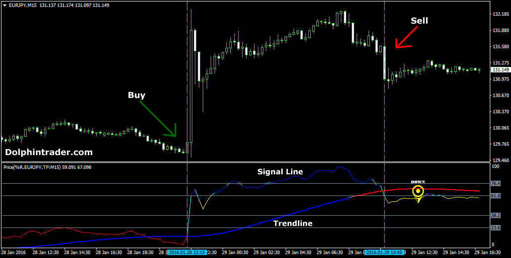 Trading system based on price action