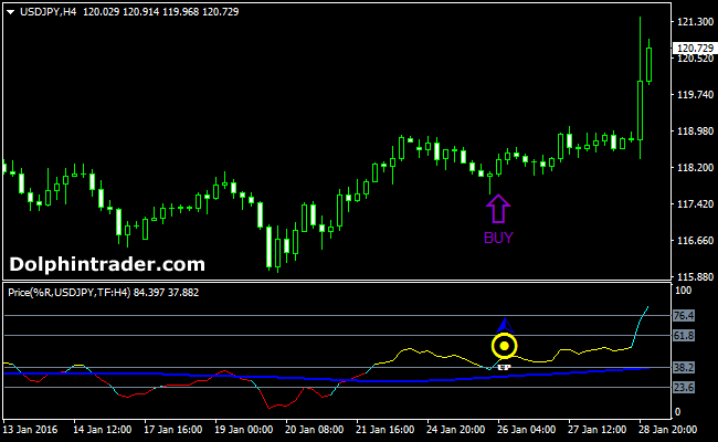 Forex trading using price action