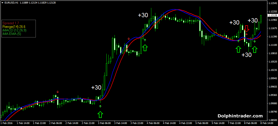 1 Hour Forex Scalping Strategy