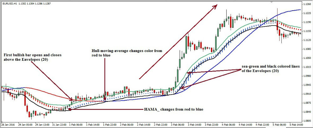 Hull moving average trading system