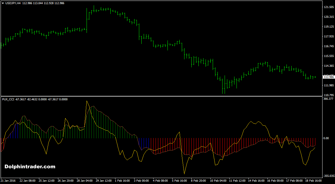 Cci best forex indicator