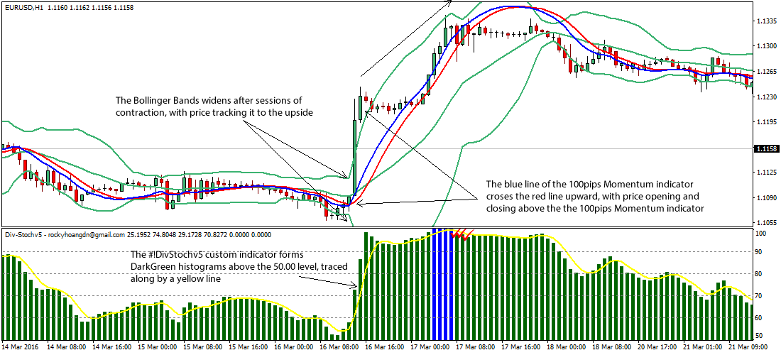 Intraday-Bollinger-Bands Forex-Strategy