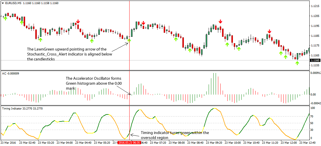 Stochastic oscillator forex strategy