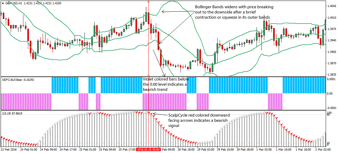 Bollinger bands with cross over and tweaked barcode