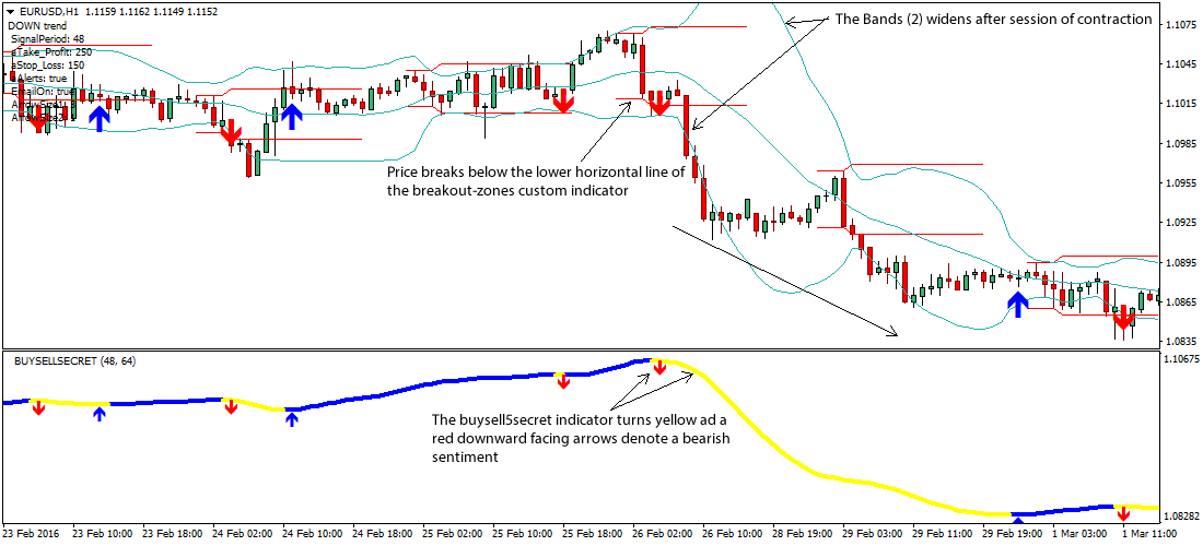 break-out-zones-forex-strategy1
