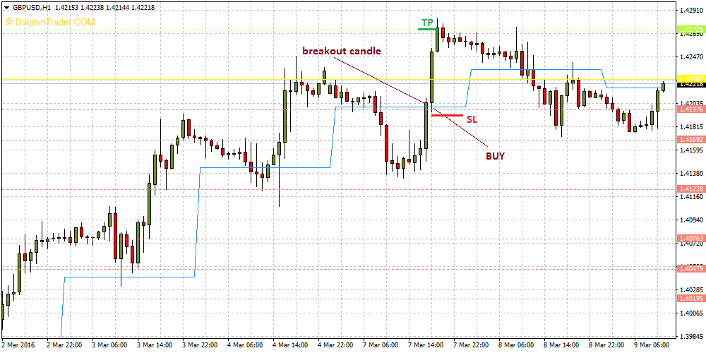 Pivot point daily forex