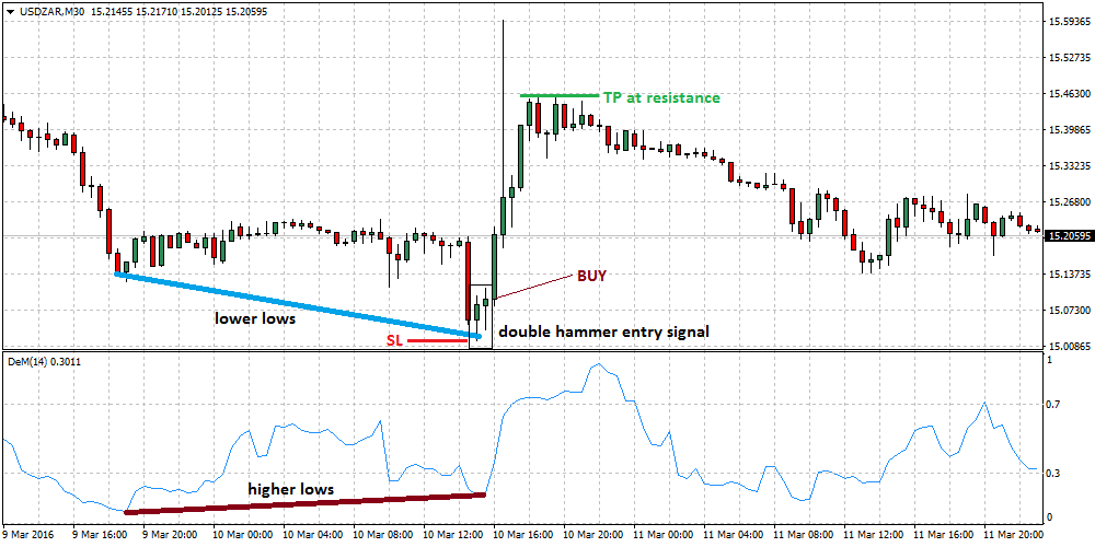 Forex divergence trading strategy