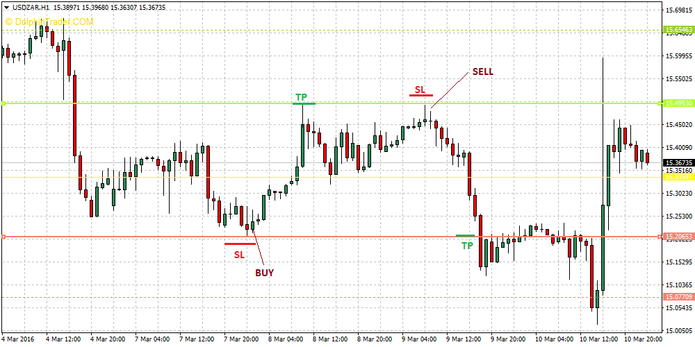 Forex pivot points strategy