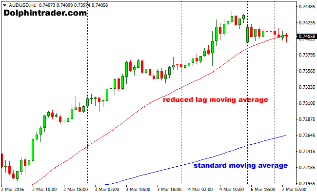 How to use moving average indicator in forex trading
