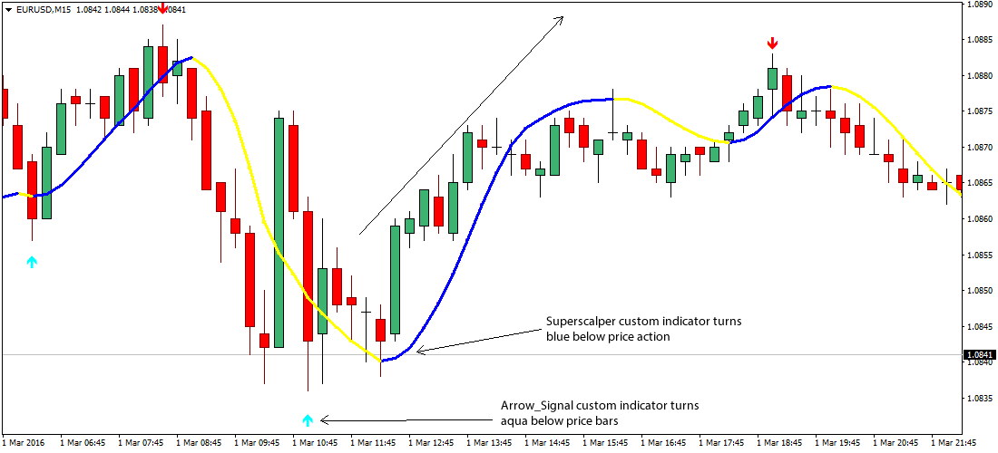 Simple forex price action strategy