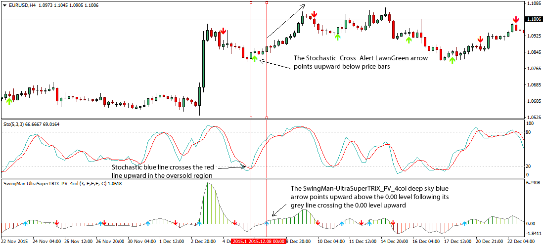 Stochastics forex strategy