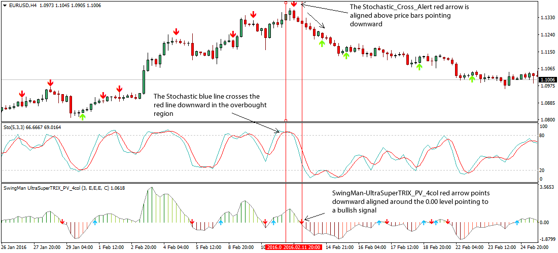 Stochastic indicator forex factory