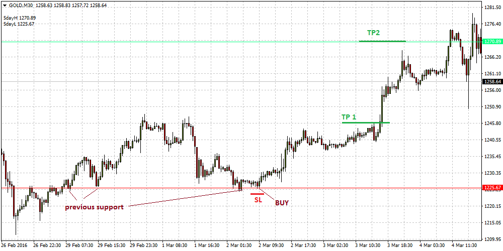 Support and resistance in forex trading