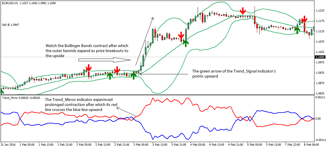 Trading strategy using bollinger band berechnung