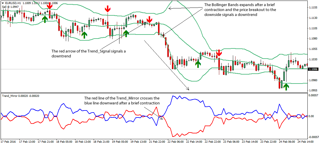 Bollinger bands pictures