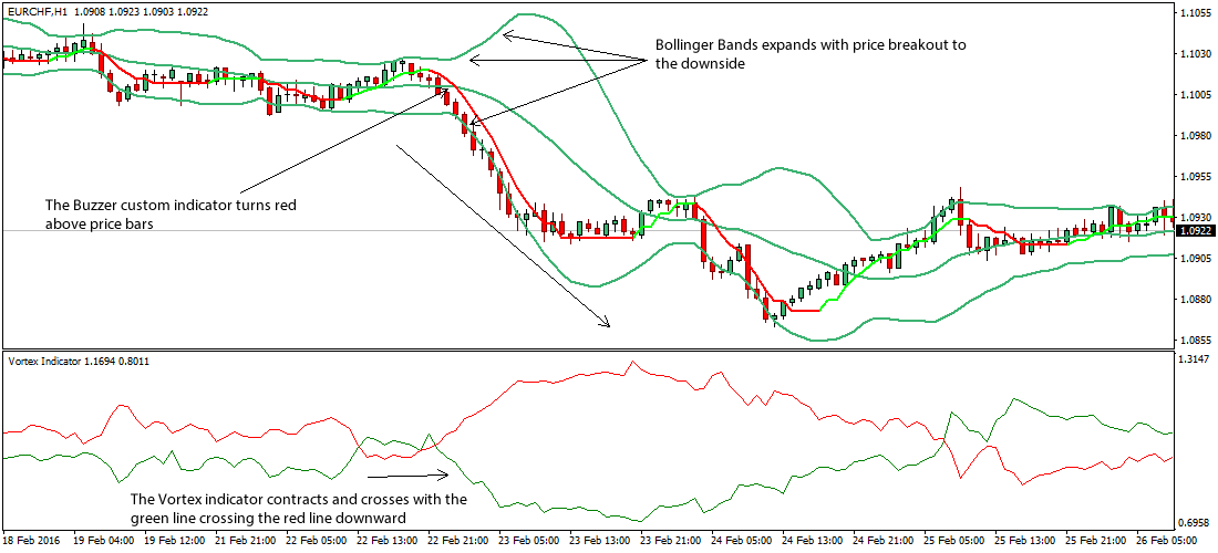 Bollinger bands trading strategies