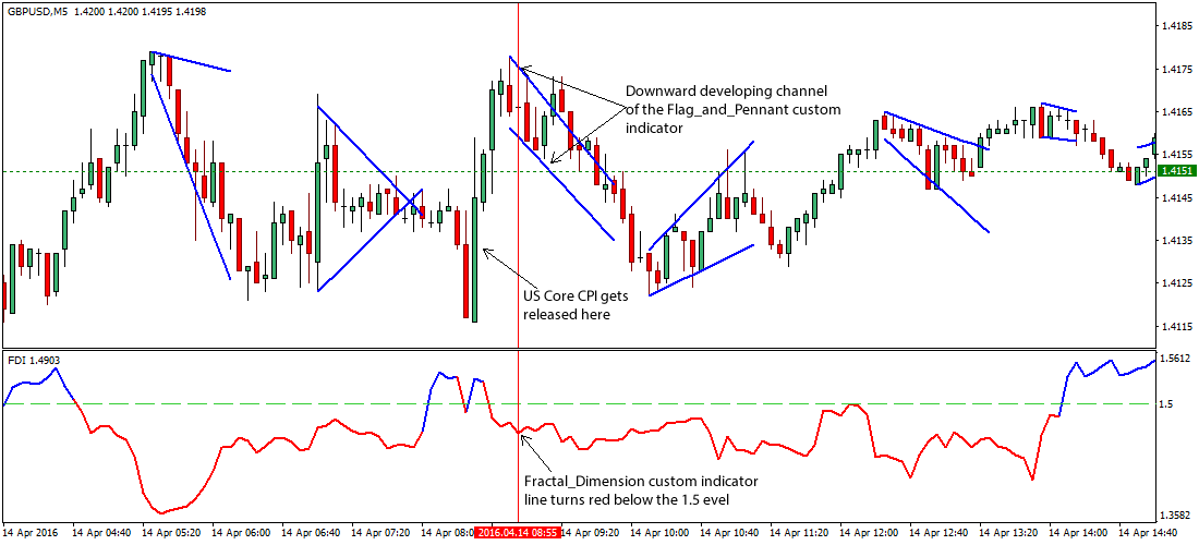 Flag And Pennant Forex Trading Strategy on US Core CPI