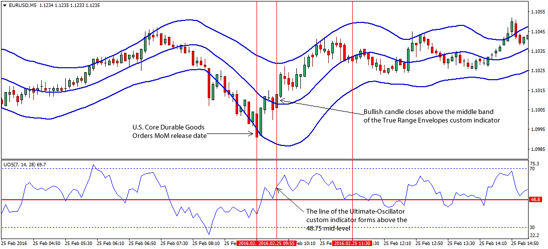 U.S. Durable Goods Orders Forex Trading Strategy