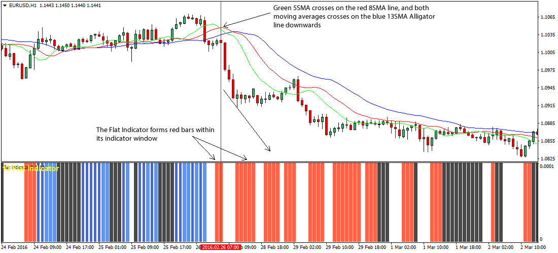 Forex williams r strategy