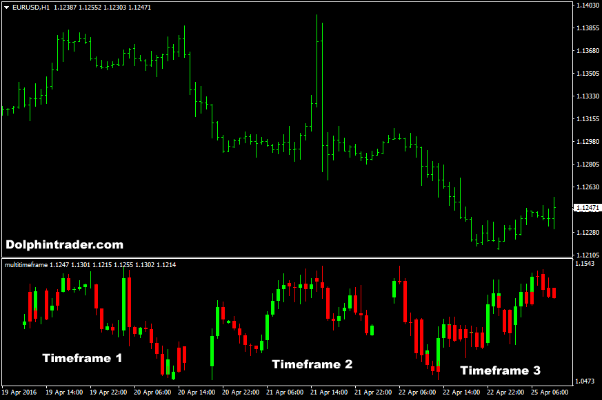 Simple forex tester multiple time frames