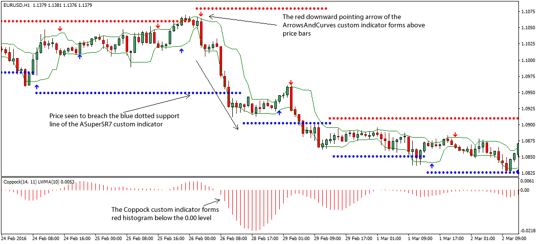 Resistance and support levels forex