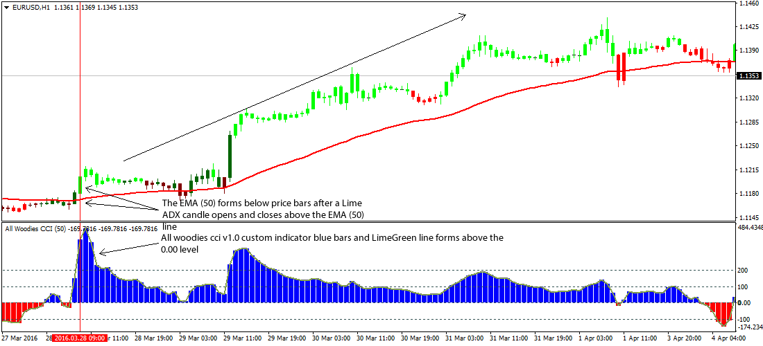 Indikator forex scalping terbaik hollywood
