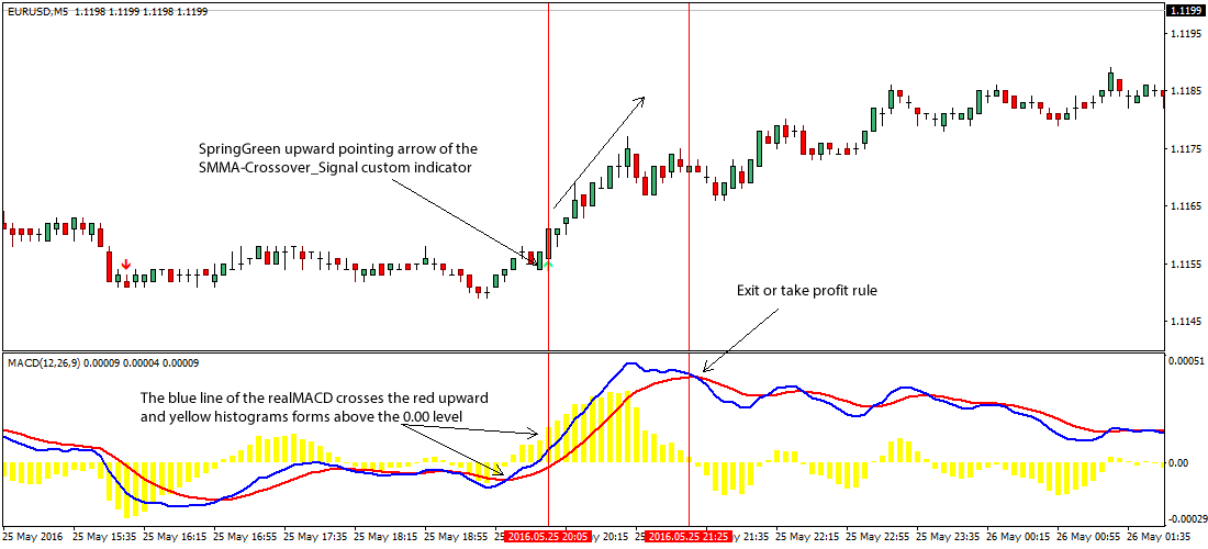 SMMA Forex Trading Strategy For Scalping