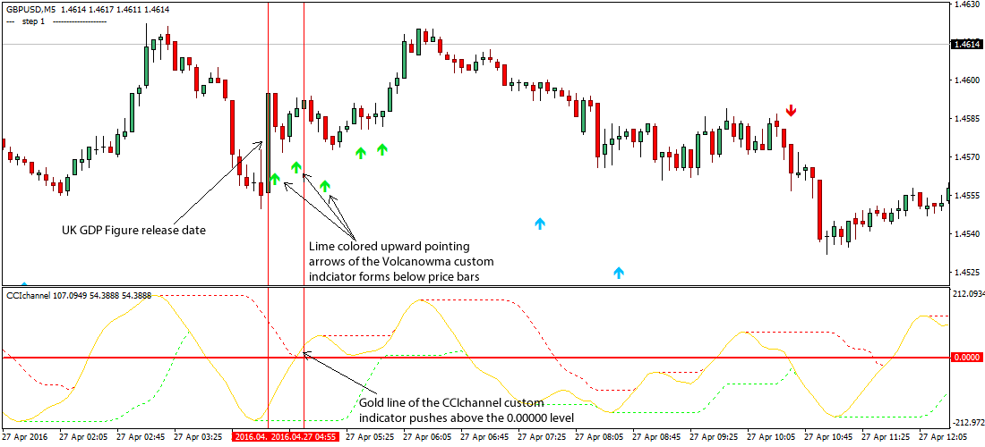 Trade UK GDP News Forex Trading Strategy