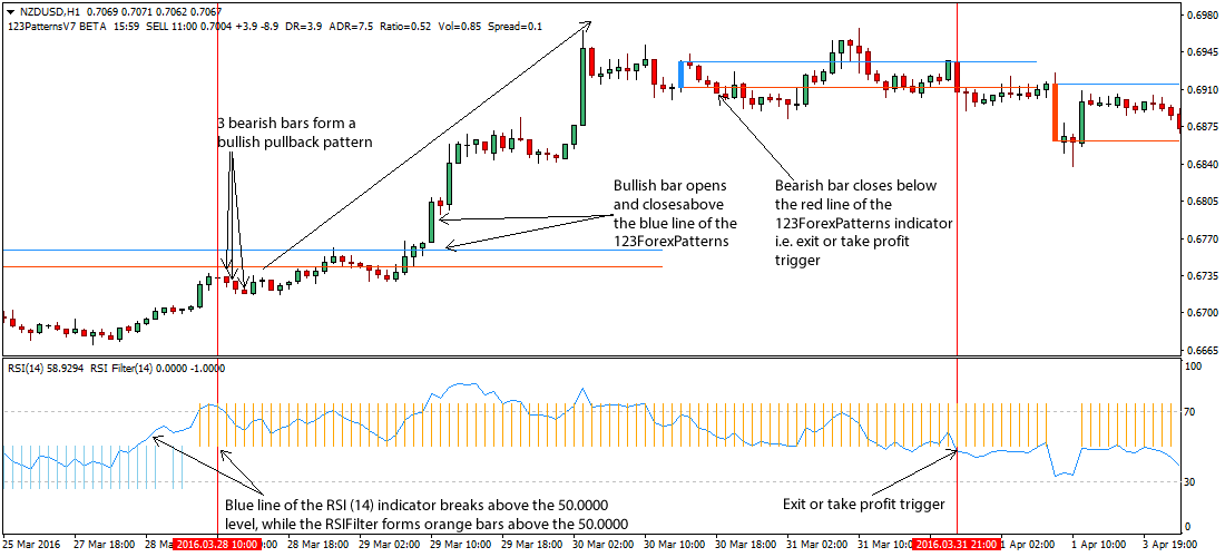 3-bar-pullback-forex-strategy