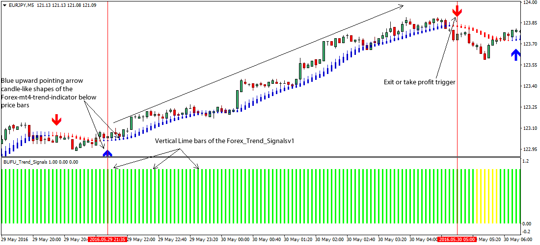 Free trading signals for gold