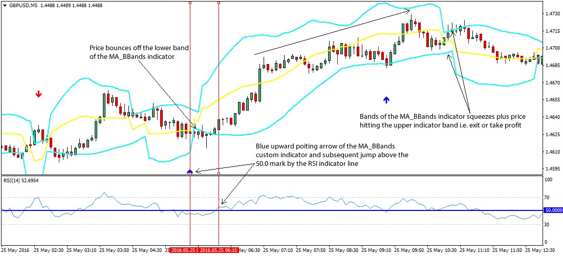 Bbands indicator forex