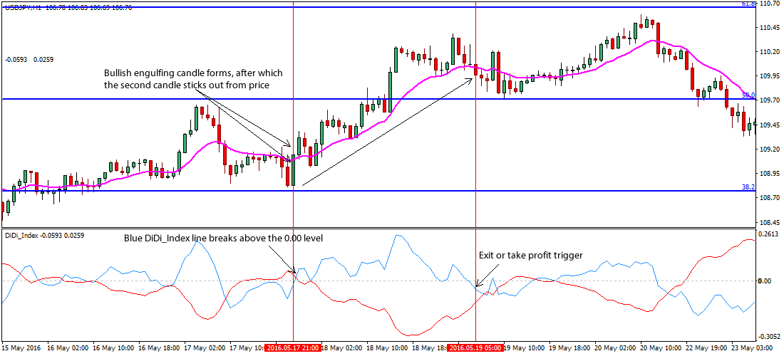 Forex price action engulfing