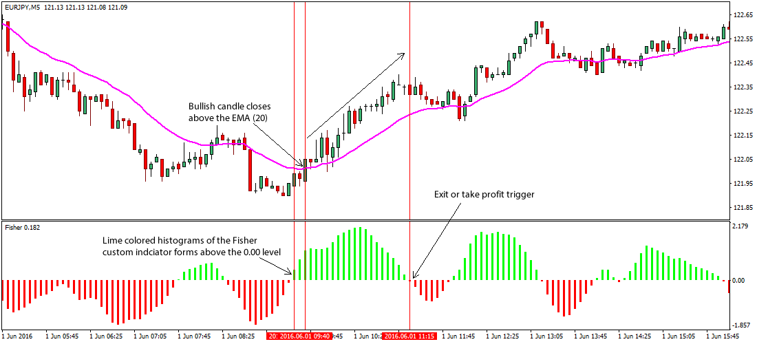 Fisher EMA Forex Trading Strategy