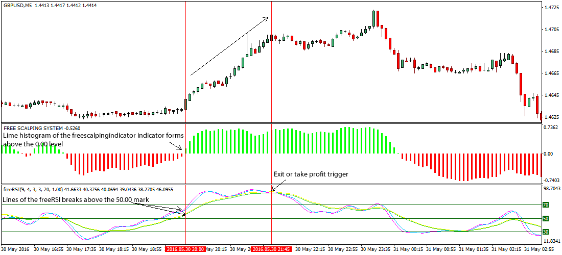Trading forex with rsi