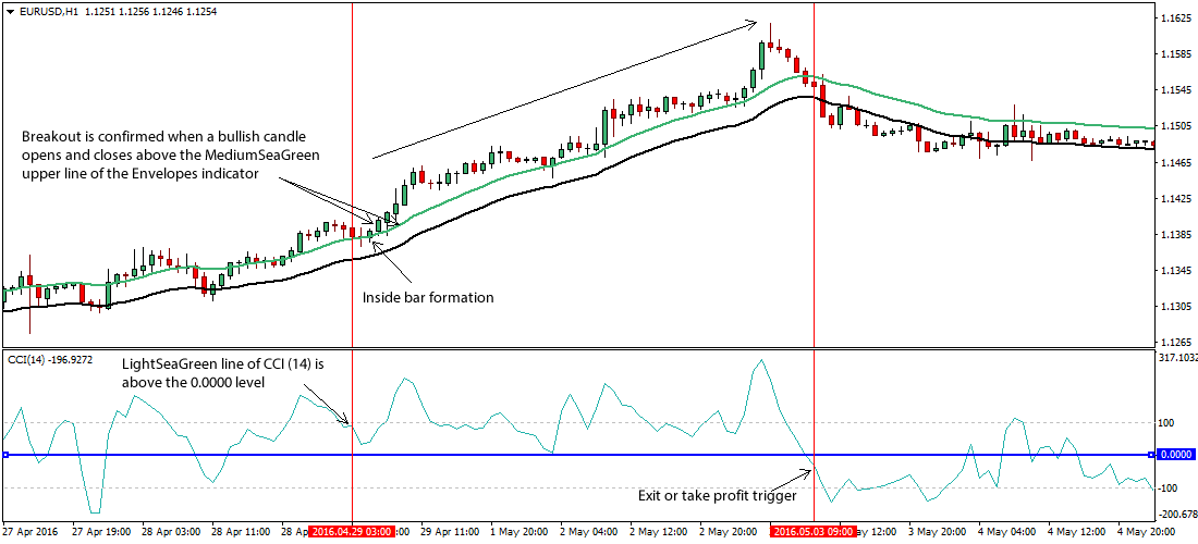 Forex cci indicator explained