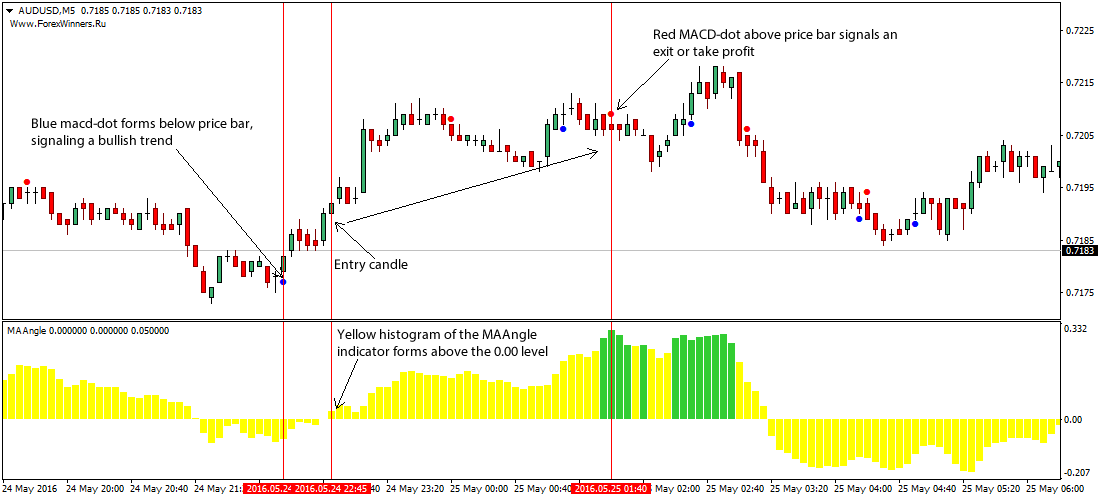 MAAngle Scalping Forex Trading Strategy