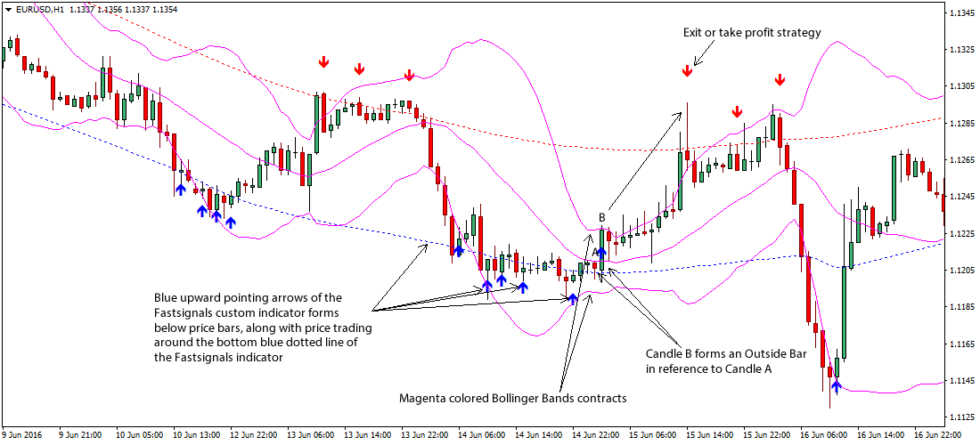 Outside Bar Price Action Forex Trading Strategy