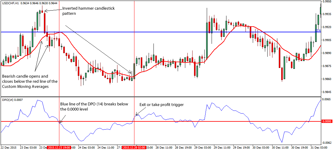 Price action trading on forex